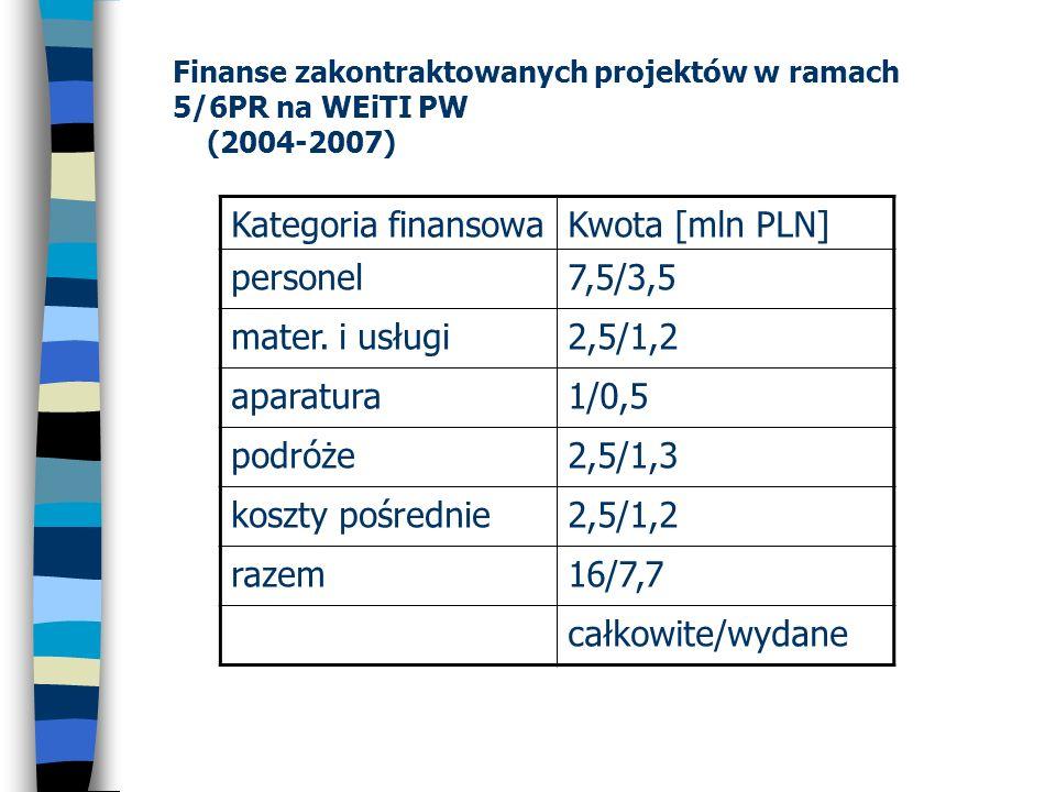 Finanse zakontraktowanych projektów w ramach 5/6PR na WEiTI PW (2004-2007) Kategoria finansowaKwota [mln PLN] personel7,5/3,5 mater. i usługi2,5/1,2 a