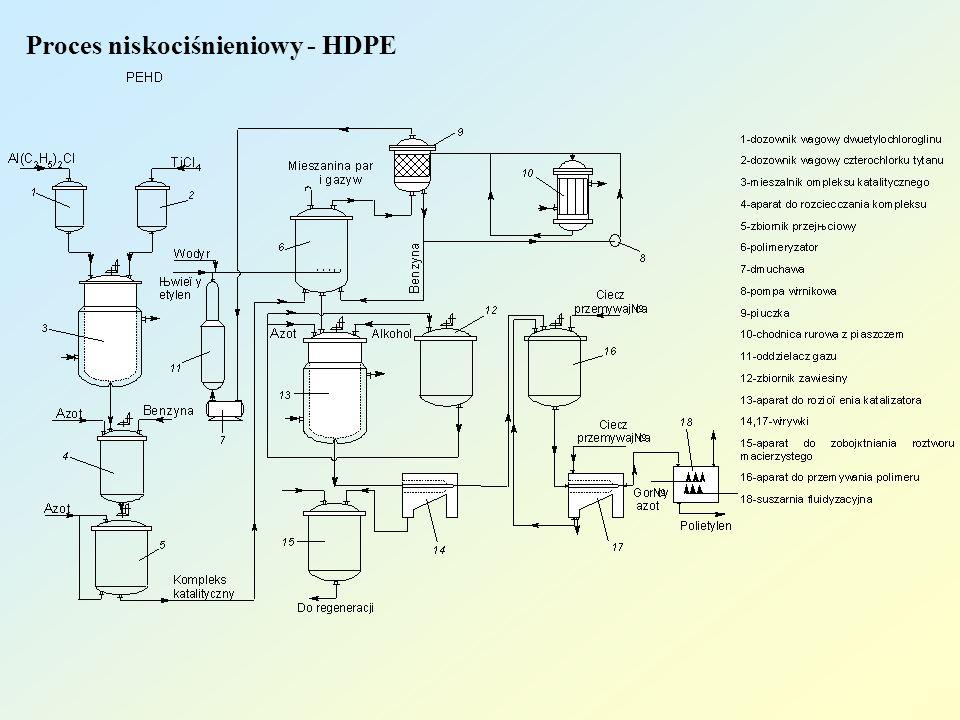 Proces niskociśnieniowy - HDPE