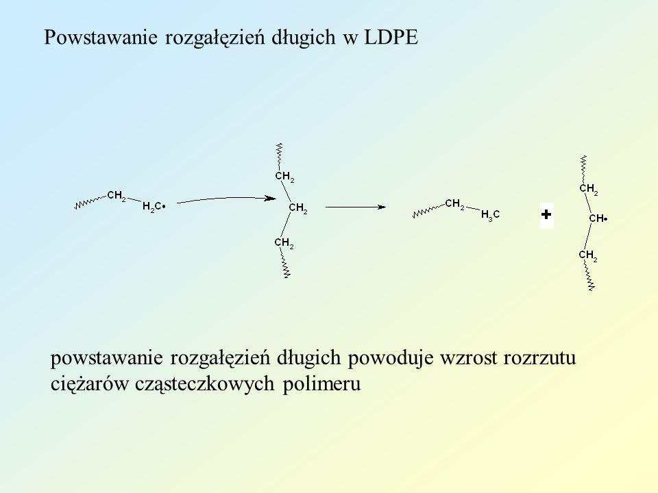 Powstawanie rozgałęzień długich w LDPE powstawanie rozgałęzień długich powoduje wzrost rozrzutu ciężarów cząsteczkowych polimeru