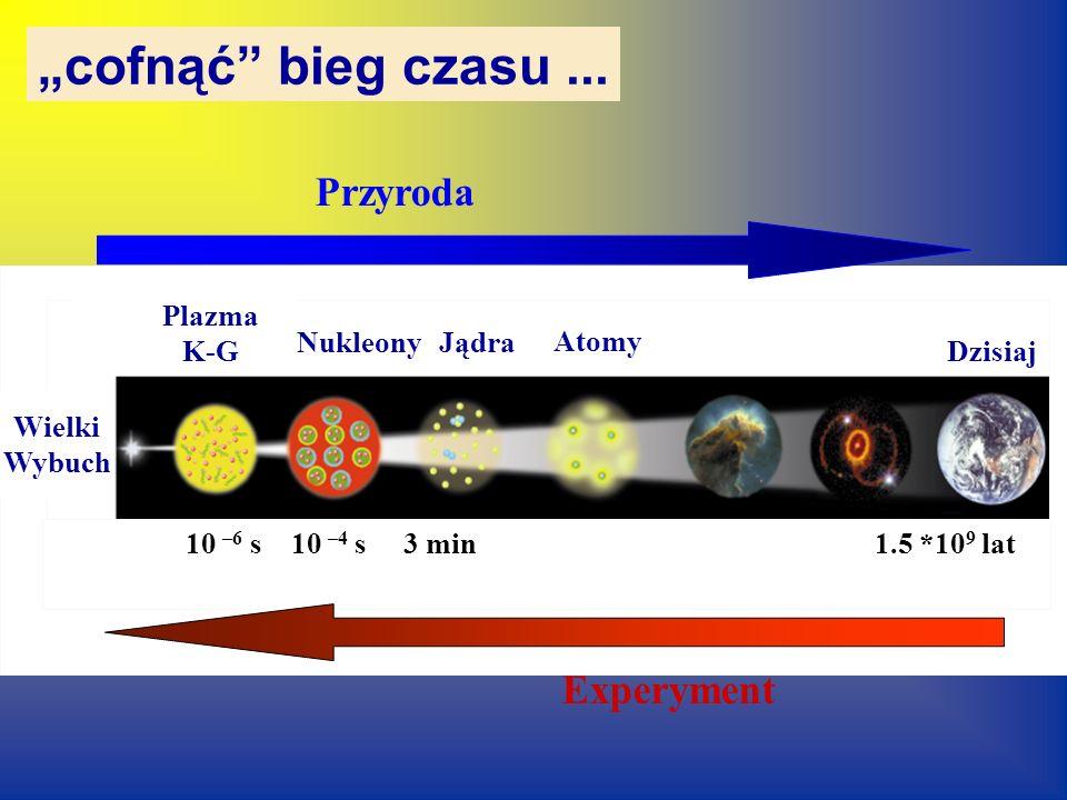 ...poznać strukturę materii ~10 -1 m ~10 -10 m ~10 -15 m Materia jądrowaMateria atomowa ?