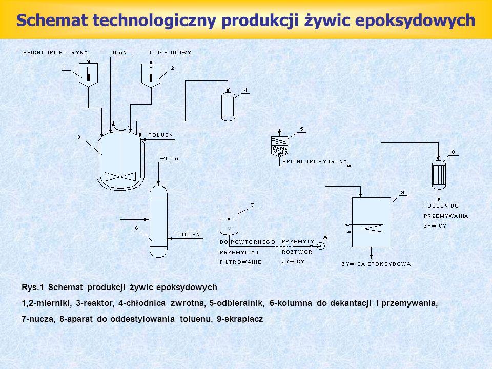 Schemat technologiczny produkcji żywic epoksydowych Rys.1 Schemat produkcji żywic epoksydowych 1,2-mierniki, 3-reaktor, 4-chłodnica zwrotna, 5-odbiera