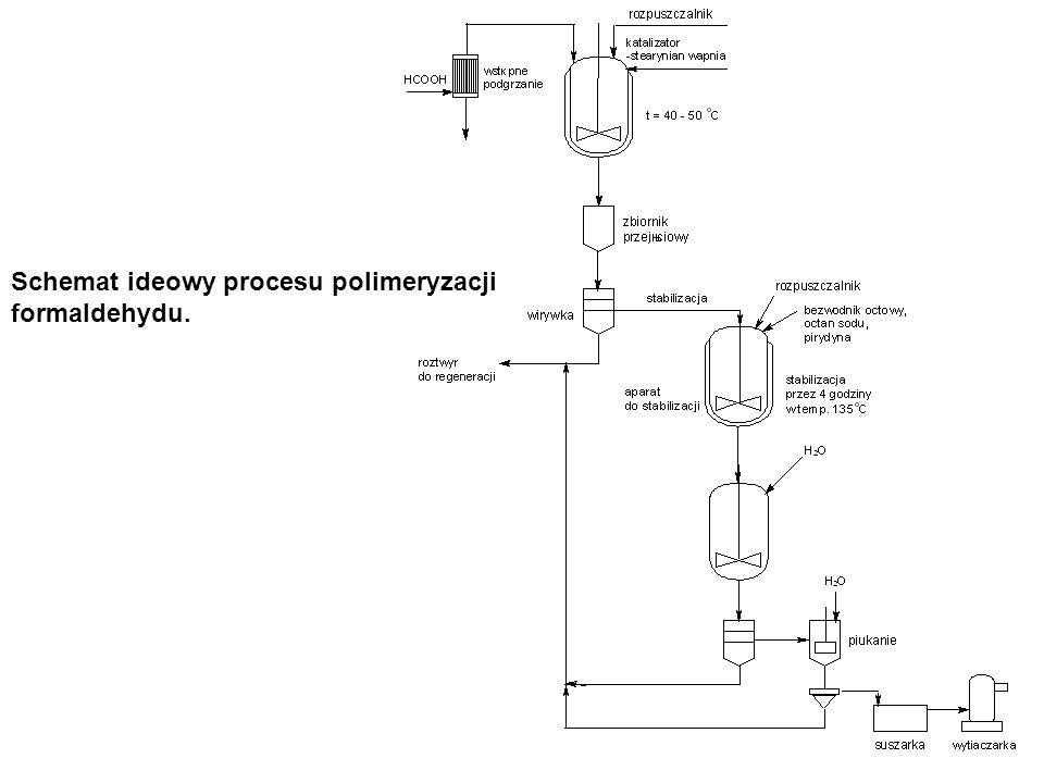 Schemat ideowy procesu polimeryzacji formaldehydu.
