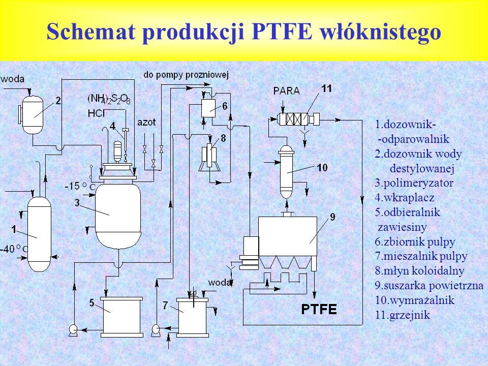 Schemat produkcji PTFE włόknistego O C 1.dozownik- -odparowalnik 2.dozownik wody destylowanej 3.polimeryzator 4.wkraplacz 5.odbieralnik zawiesiny 6.zb