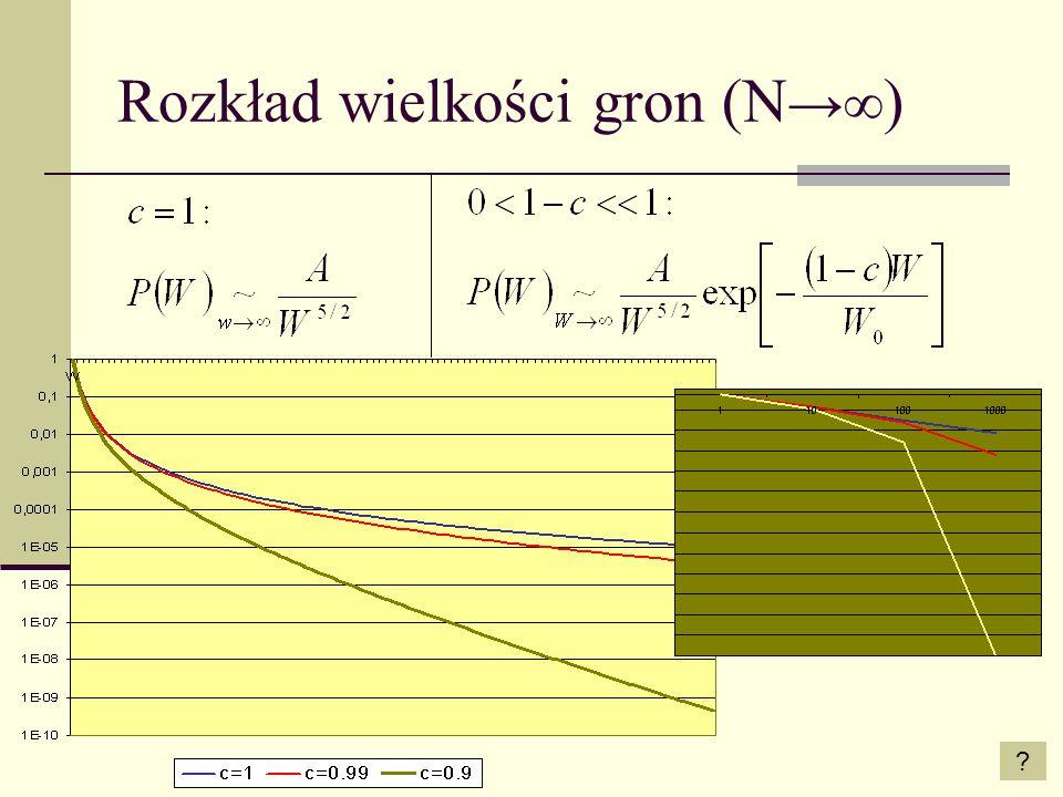 Rozkład wielkości gron (N ) ?