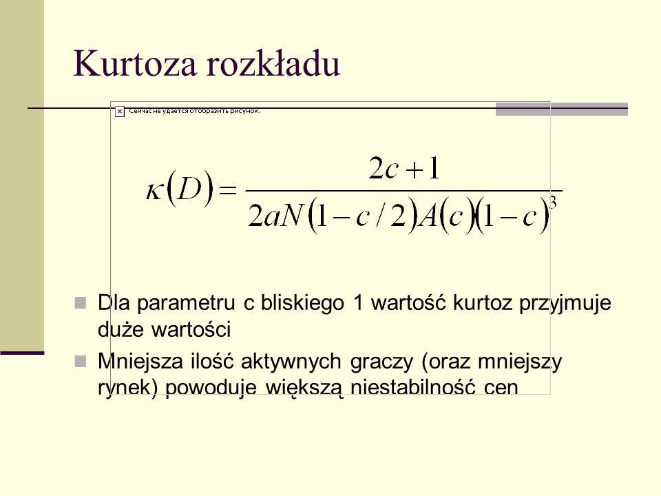Kurtoza rozkładu Dla parametru c bliskiego 1 wartość kurtoz przyjmuje duże wartości Mniejsza ilość aktywnych graczy (oraz mniejszy rynek) powoduje wię