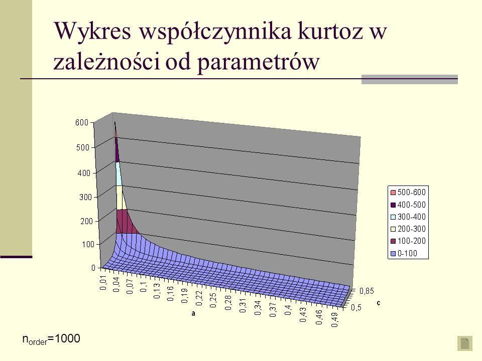 Wykres współczynnika kurtoz w zależności od parametrów n order =1000