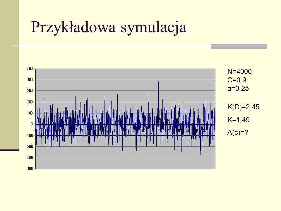 Przykładowa symulacja N=4000 C=0.9 a=0.25 K(D)=2,45 K=1,49 A(c)=?