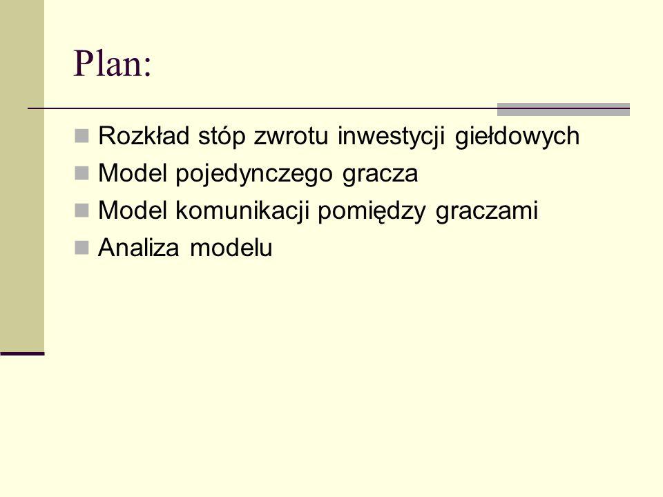 Plan: Rozkład stóp zwrotu inwestycji giełdowych Model pojedynczego gracza Model komunikacji pomiędzy graczami Analiza modelu