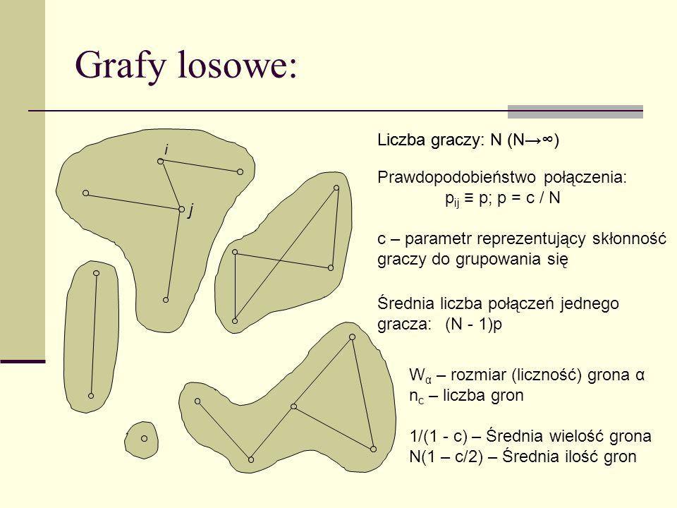 W α – rozmiar (liczność) grona α n c – liczba gron 1/(1 - c) – Średnia wielość grona N(1 – c/2) – Średnia ilość gron Grafy losowe: Liczba graczy: N (N
