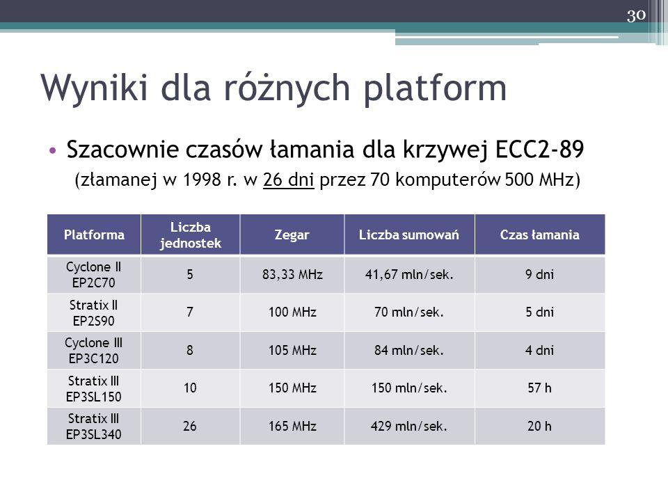Wyniki dla różnych platform Szacownie czasów łamania dla krzywej ECC2-89 (złamanej w 1998 r. w 26 dni przez 70 komputerów 500 MHz) 30 Platforma Liczba