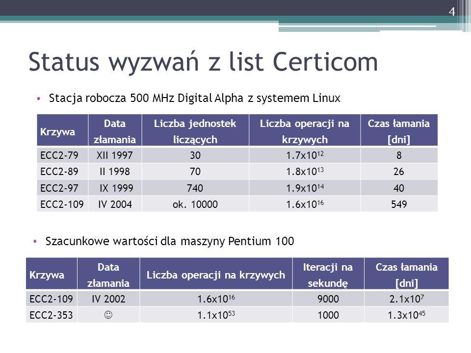 Status wyzwań z list Certicom Stacja robocza 500 MHz Digital Alpha z systemem Linux Krzywa Data złamania Liczba jednostek liczących Liczba operacji na