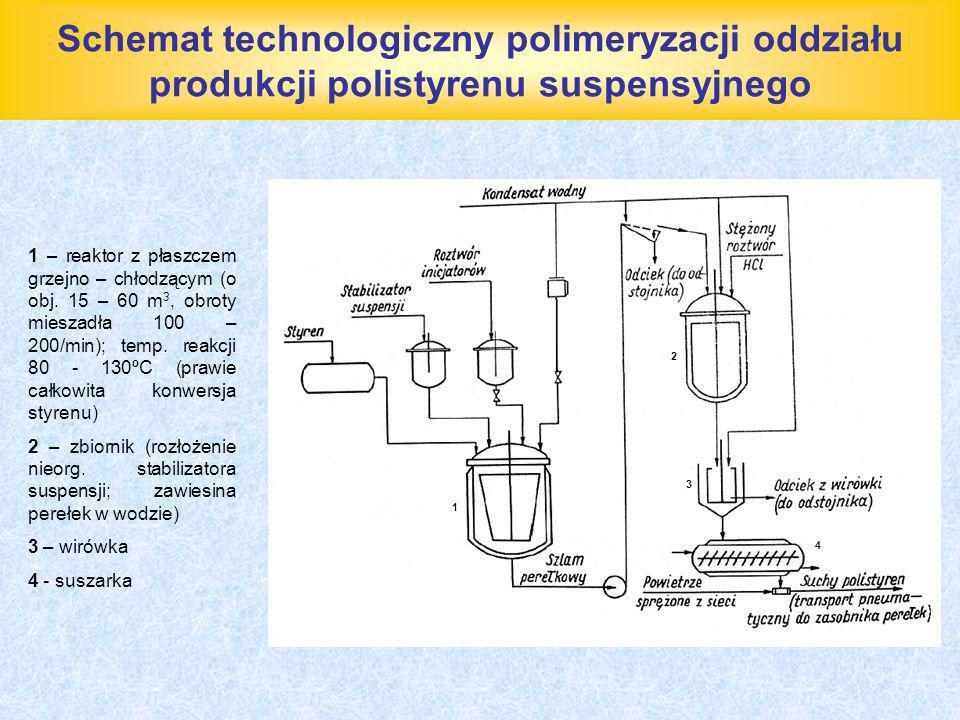 Schemat technologiczny polimeryzacji oddziału produkcji polistyrenu suspensyjnego 1 – reaktor z płaszczem grzejno – chłodzącym (o obj. 15 – 60 m 3, ob