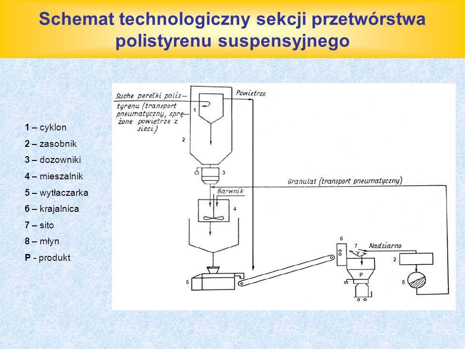 Schemat technologiczny sekcji przetwórstwa polistyrenu suspensyjnego 1 – cyklon 2 – zasobnik 3 – dozowniki 4 – mieszalnik 5 – wytłaczarka 6 – krajalni