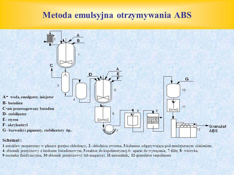Metoda emulsyjna otrzymywania ABS A - woda, emulgator, inicjator B- butadien C- nie przereagowany butadien D- stabilizator E- styren F- akrylonitryl G