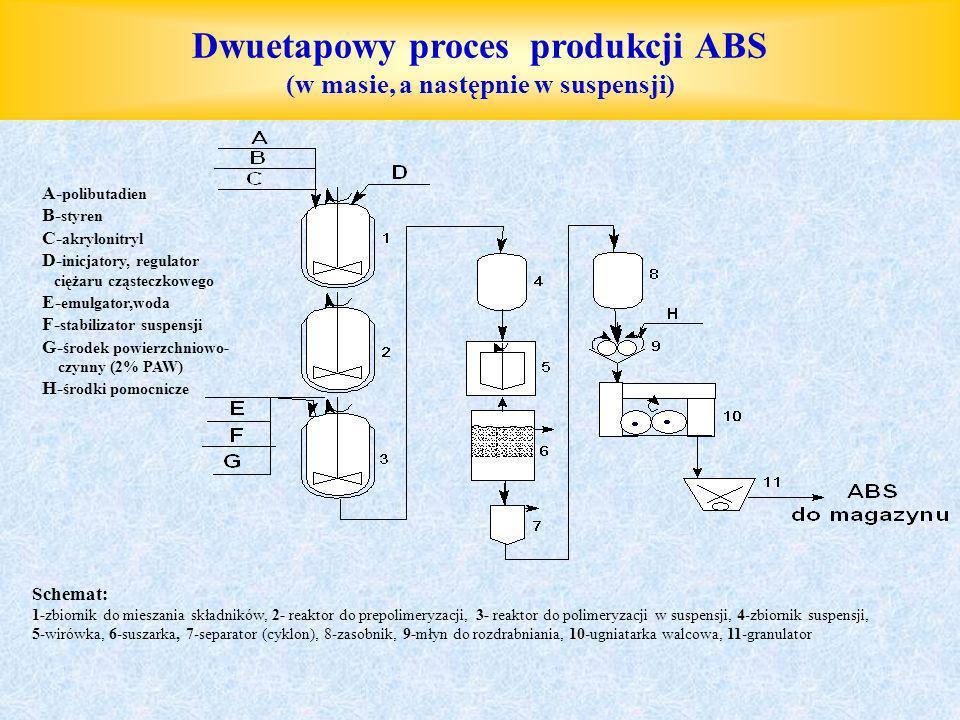 Dwuetapowy proces produkcji ABS (w masie, a następnie w suspensji) A- polibutadien B- styren C- akrylonitryl D- inicjatory, regulator ciężaru cząstecz