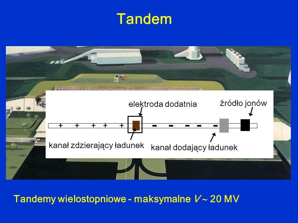 Tandem + ++++ - ---- elektroda dodatnia kanał dodający ładunek kanał zdzierający ładunek źródło jonów Tandemy wielostopniowe - maksymalne V 20 MV