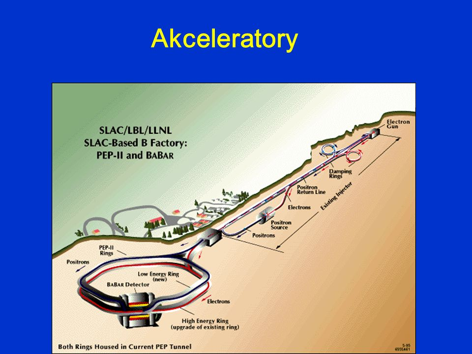 urządzenia wytwarzające strumienie naładowanych cząstek o (odpowiednio) dużej energii izotopy radioaktywne źródła naturalne promieniowanie kosmiczne reaktory jądrowe źródła sztuczne akceleratory