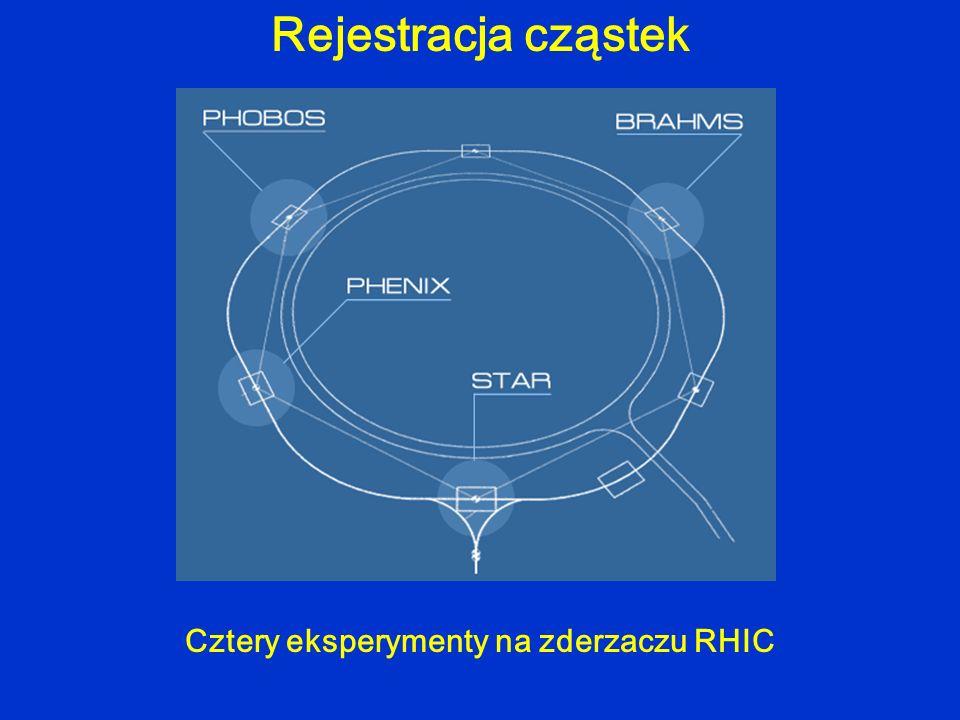 RHIC kriogenikaciekły hel próżnia5 · 10 -10 tor tunel3.8 km dipole288 · 9.7 m, 3.45 T 1 g złota / 20 lat ~ 40 TeV .