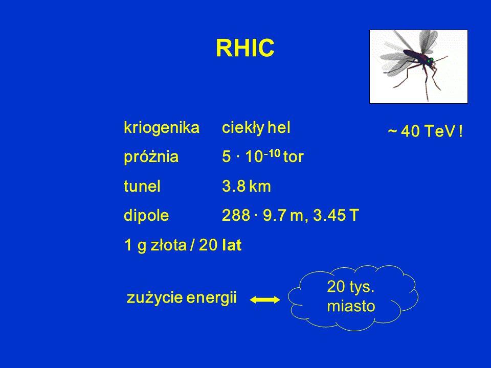 RHIC kriogenikaciekły hel próżnia5 · 10 -10 tor tunel3.8 km dipole288 · 9.7 m, 3.45 T 1 g złota / 20 lat ~ 40 TeV ! 20 tys. miasto zużycie energii