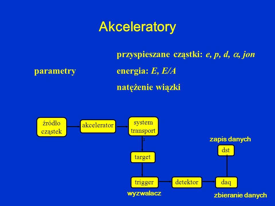 Akceleratory przyspieszane cząstki: e, p, d,, jon parametry energia: E, E/A natężenie wiązki źródło cząstek akcelerator system transport u target dete