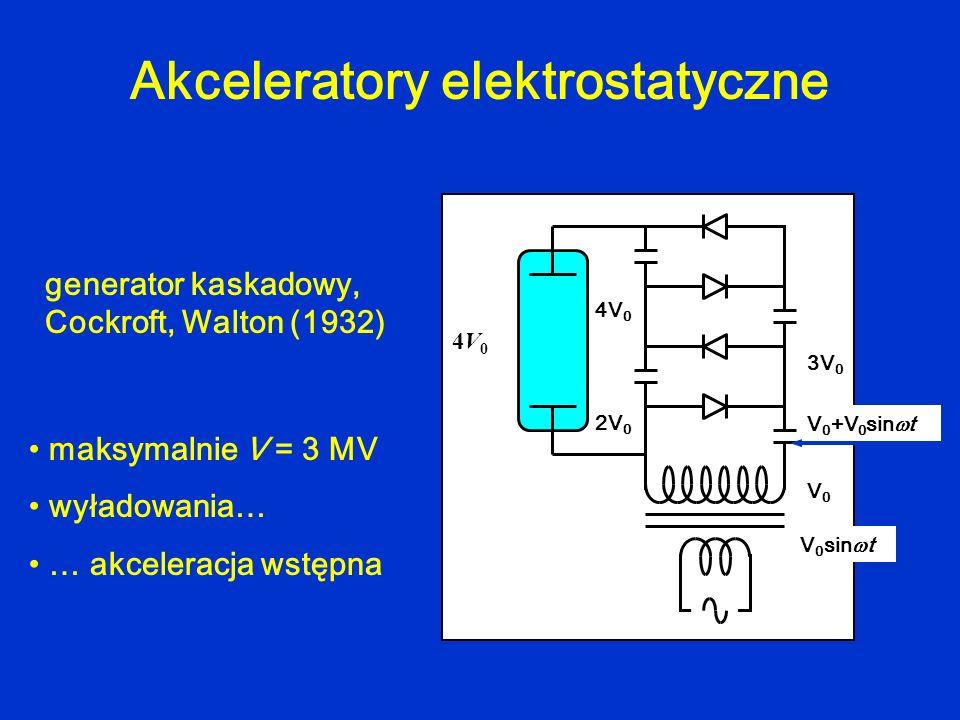 Akceleratory elektrostatyczne V0V0 4V04V0 generator kaskadowy, Cockroft, Walton (1932) maksymalnie V = 3 MV wyładowania… … akceleracja wstępna V 0 sin