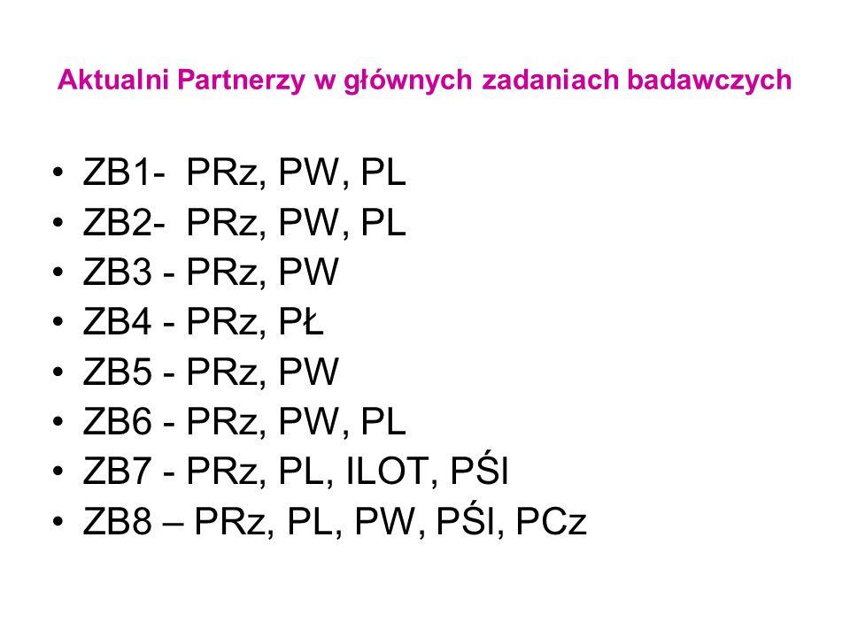 Aktualni Partnerzy w głównych zadaniach badawczych ZB1- PRz, PW, PL ZB2- PRz, PW, PL ZB3 - PRz, PW ZB4 - PRz, PŁ ZB5 - PRz, PW ZB6 - PRz, PW, PL ZB7 -