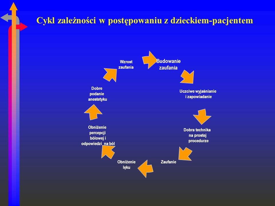 Cykl zależności w postępowaniu z dzieckiem-pacjentem