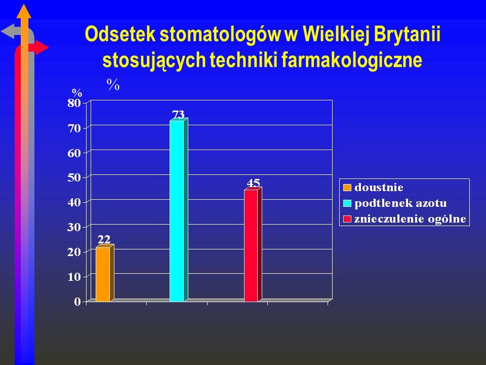 Odsetek stomatologów w Wielkiej Brytanii stosujących techniki farmakologiczne % %