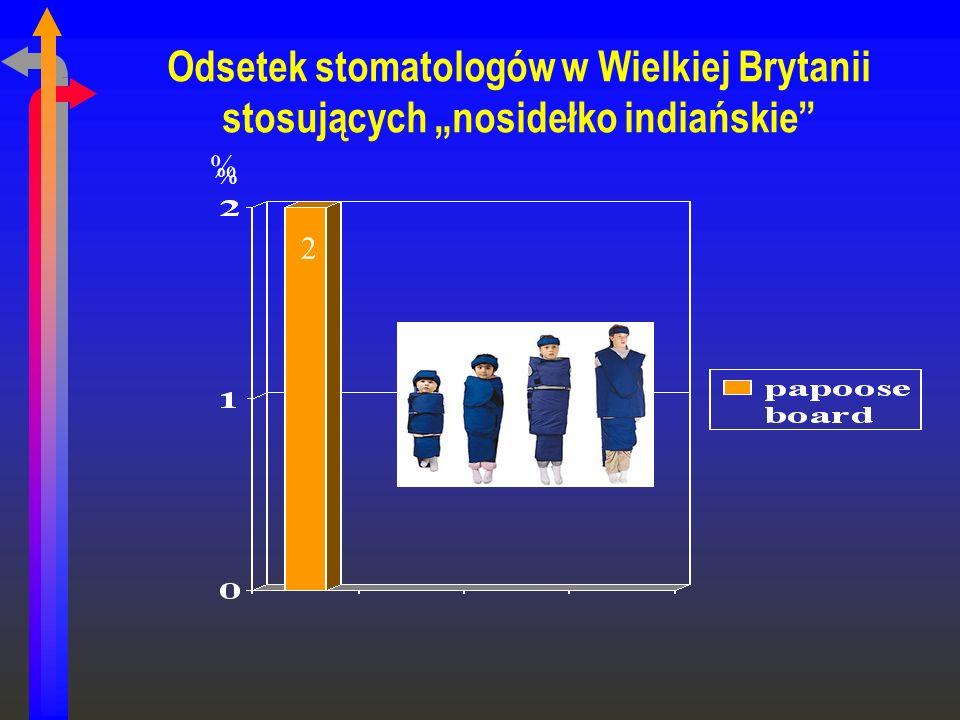 Odsetek stomatologów w Wielkiej Brytanii stosujących nosidełko indiańskie % % 2