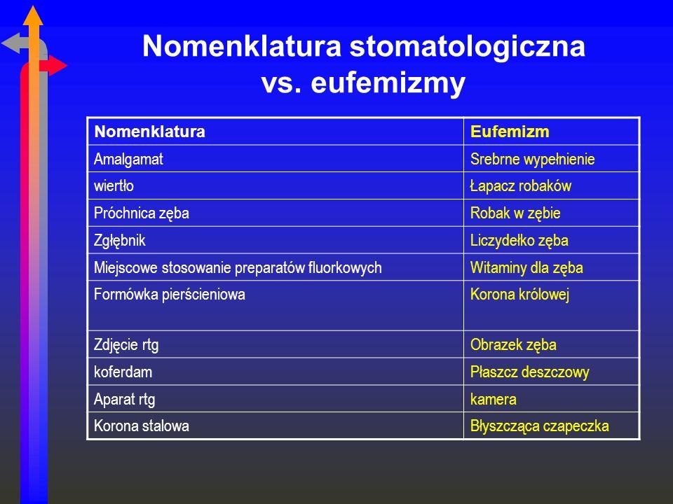 Nomenklatura stomatologiczna vs. eufemizmy NomenklaturaEufemizm AmalgamatSrebrne wypełnienie wiertłoŁapacz robaków Próchnica zębaRobak w zębie Zgłębni
