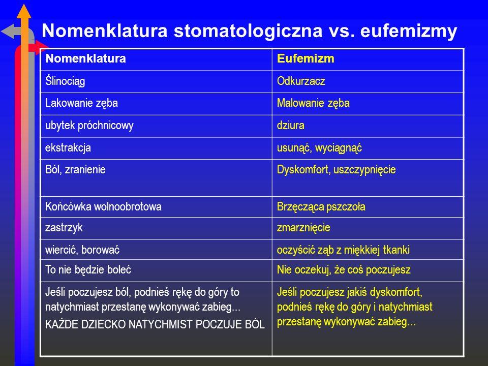 Nomenklatura stomatologiczna vs. eufemizmy NomenklaturaEufemizm ŚlinociągOdkurzacz Lakowanie zębaMalowanie zęba ubytek próchnicowydziura ekstrakcjausu