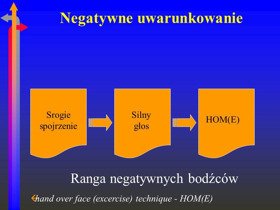 Negatywne uwarunkowanie Srogie spojrzenie Silny głos HOM(E) Ranga negatywnych bodźców ßhand over face (excercise) technique - HOM(E)