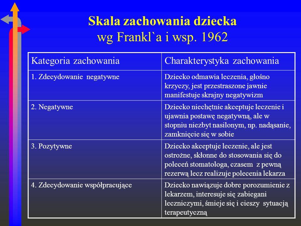 Skala zachowania dziecka wg Frankl`a i wsp. 1962 Kategoria zachowaniaCharakterystyka zachowania 1. Zdecydowanie negatywneDziecko odmawia leczenia, gło