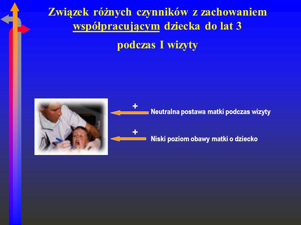 Związek różnych czynników z zachowaniem współpracującym dziecka do lat 3 podczas I wizyty Neutralna postawa matki podczas wizyty Niski poziom obawy ma