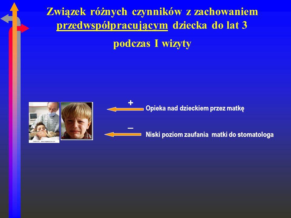 Związek różnych czynników z zachowaniem przedwspółpracującym dziecka do lat 3 podczas I wizyty Opieka nad dzieckiem przez matkę Niski poziom zaufania