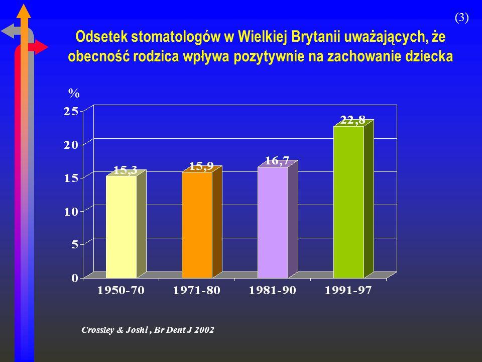 Odsetek stomatologów w Wielkiej Brytanii uważających, że obecność rodzica wpływa pozytywnie na zachowanie dziecka Crossley & Joshi, Br Dent J 2002 % (
