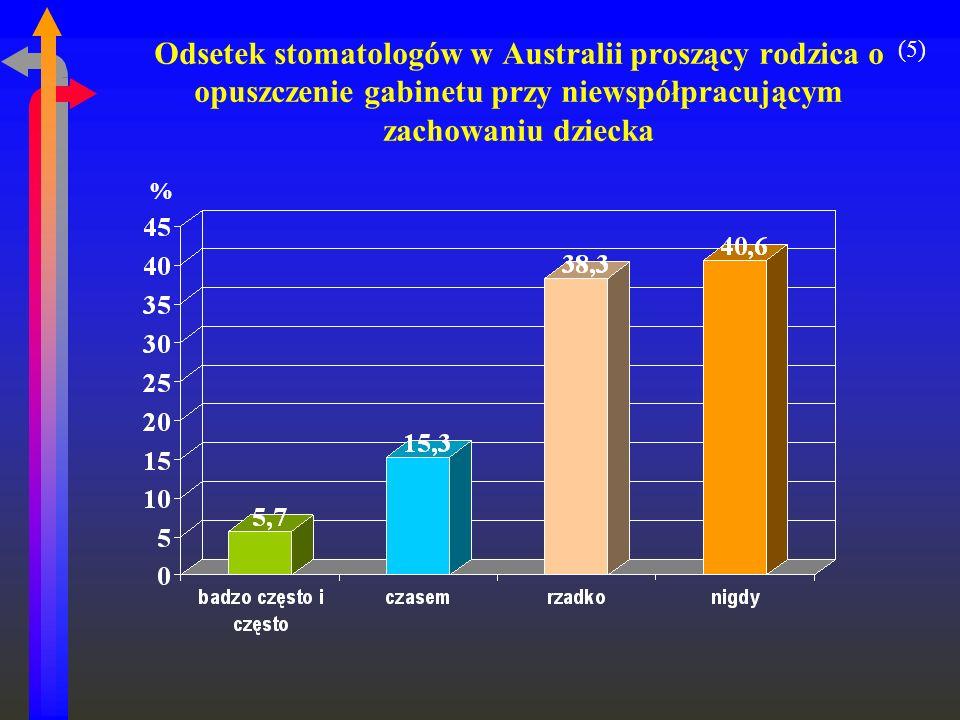 Odsetek stomatologów w Australii proszący rodzica o opuszczenie gabinetu przy niewspółpracującym zachowaniu dziecka % (5)