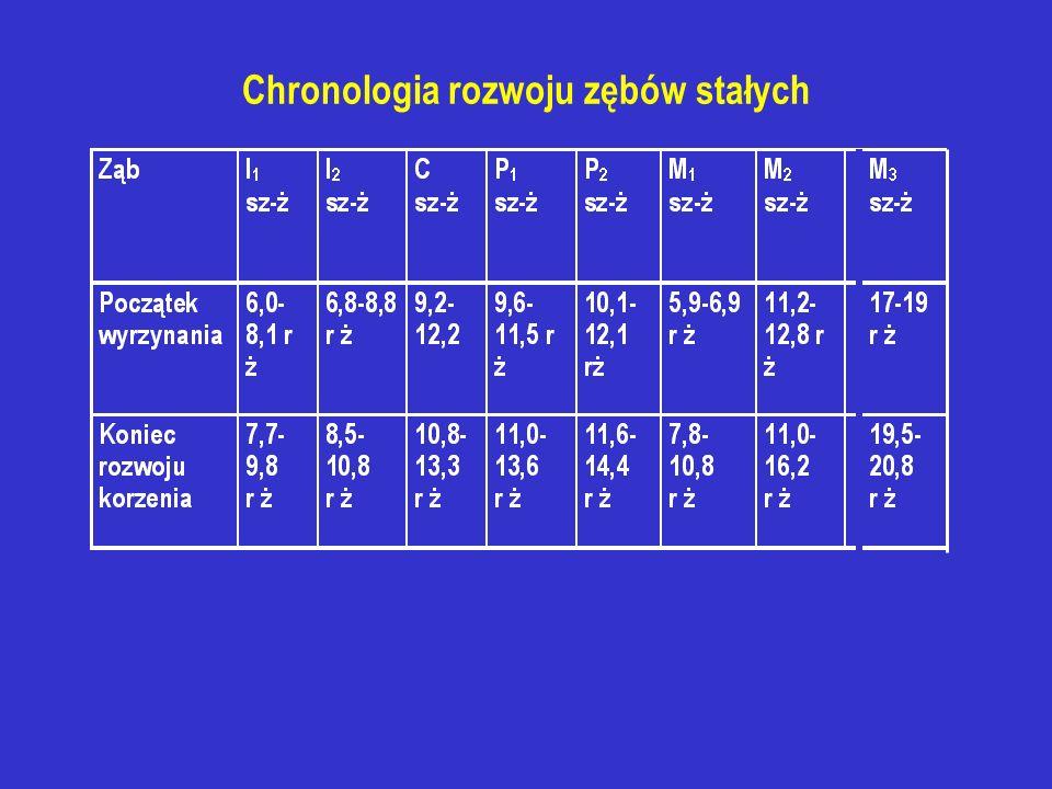 Podział chorób miazgi terapeutyczno - symptomatologiczny I - miazga reagująca na bodźce, nie obnażona lub obnażona na niewielkiej przestrzeni,bez patologicznych objawów klinicznych Leczenie: przykrycie pośrednie lub bezpośrednie II - miazga reagująca prawidłowo na bodźce, obnażona w wyniku zaawansowanego procesu próchnicowego lub rozległego urazu Leczenie: amputacja biologiczna lub metody mortalne III - miazga nie reagująca prawidłowo na bodźce, obficie krwawiąca przy zgłębnikowaniu, martwa lub zgorzelinowa Leczenie: kanałowe lub ekstrakcja
