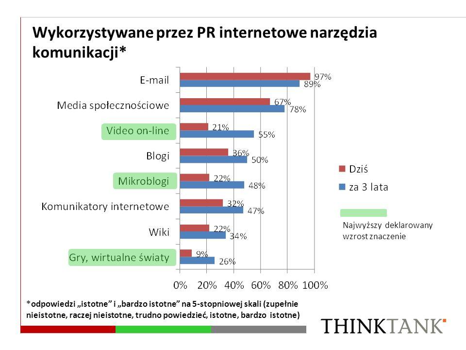 Wykorzystywane przez PR internetowe narzędzia komunikacji* *odpowiedzi istotne i bardzo istotne na 5-stopniowej skali (zupełnie nieistotne, raczej nie