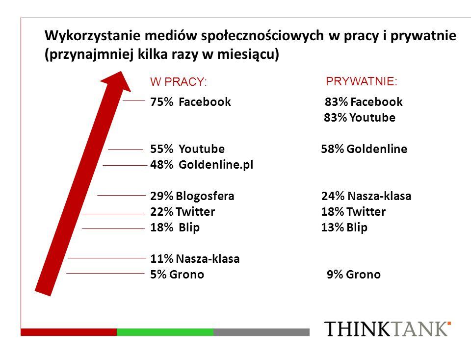 75% Facebook 83% Facebook 83% Youtube 55% Youtube 58% Goldenline 48% Goldenline.pl 29% Blogosfera 24% Nasza-klasa 22% Twitter 18% Twitter 18% Blip 13%
