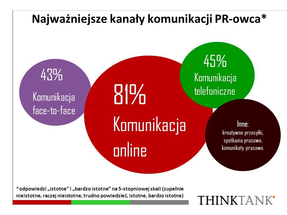 Komunikacja face-to-face 43% 81% Komunikacja online 45% Komunikacja telefoniczne Inne: kreatywne przesyłki, spotkania prasowe, komunikaty prasowe. Naj