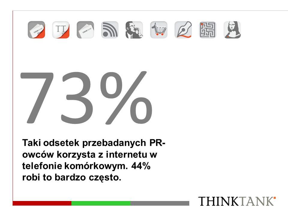 73% Taki odsetek przebadanych PR- owców korzysta z internetu w telefonie komórkowym. 44% robi to bardzo często.