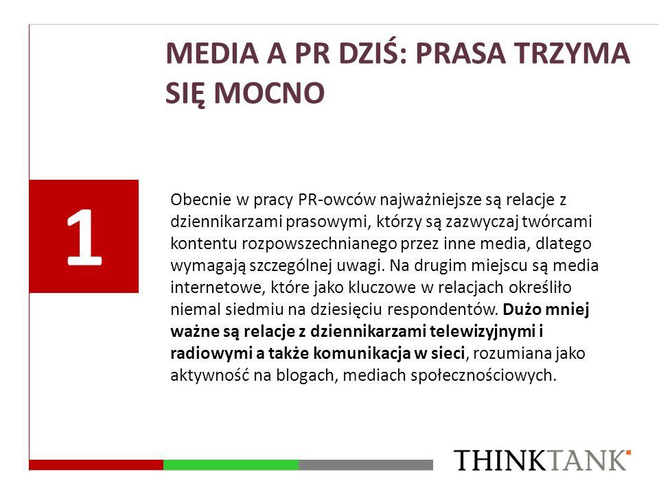 MEDIA A PR DZIŚ: PRASA TRZYMA SIĘ MOCNO Obecnie w pracy PR-owców najważniejsze są relacje z dziennikarzami prasowymi, którzy są zazwyczaj twórcami kon