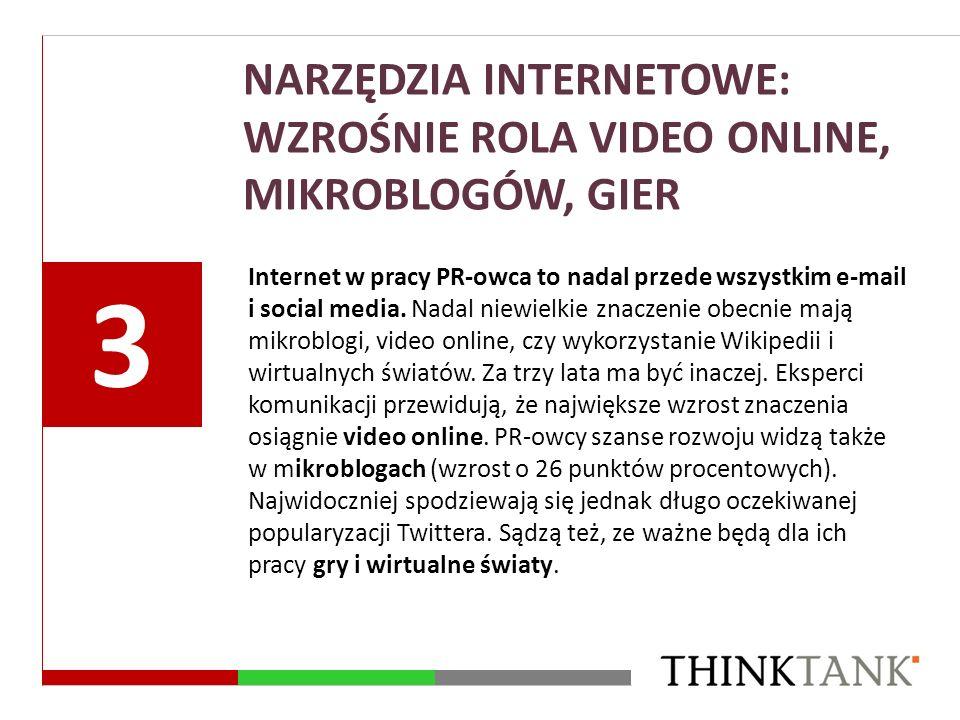NARZĘDZIA INTERNETOWE: WZROŚNIE ROLA VIDEO ONLINE, MIKROBLOGÓW, GIER Internet w pracy PR-owca to nadal przede wszystkim e-mail i social media. Nadal n