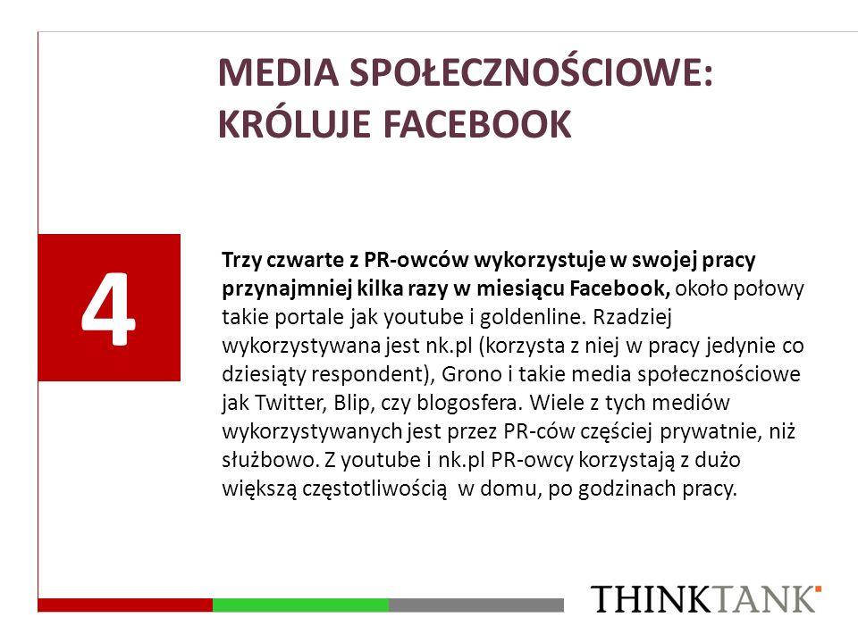 MEDIA SPOŁECZNOŚCIOWE: KRÓLUJE FACEBOOK Trzy czwarte z PR-owców wykorzystuje w swojej pracy przynajmniej kilka razy w miesiącu Facebook, około połowy