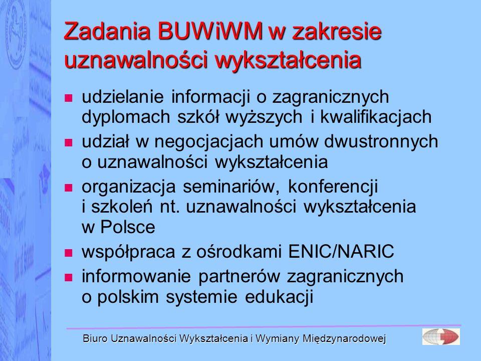 Biuro Uznawalności Wykształcenia i Wymiany Międzynarodowej Zadania BUWiWM w zakresie uznawalności wykształcenia udzielanie informacji o zagranicznych