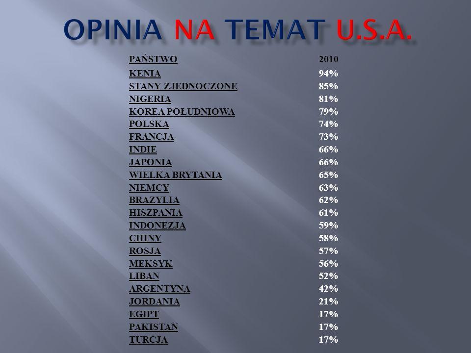 PAŃSTWO2010 KENIA94% STANY ZJEDNOCZONE85% NIGERIA81% KOREA POŁUDNIOWA79% POLSKA74% FRANCJA73% INDIE66% JAPONIA66% WIELKA BRYTANIA65% NIEMCY63% BRAZYLI