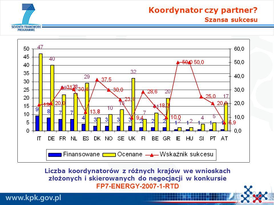 Liczba koordynatorów z różnych krajów we wnioskach złożonych i skierowanych do negocjacji w konkursie FP7-ENERGY-2007-1-RTD Koordynator czy partner? S