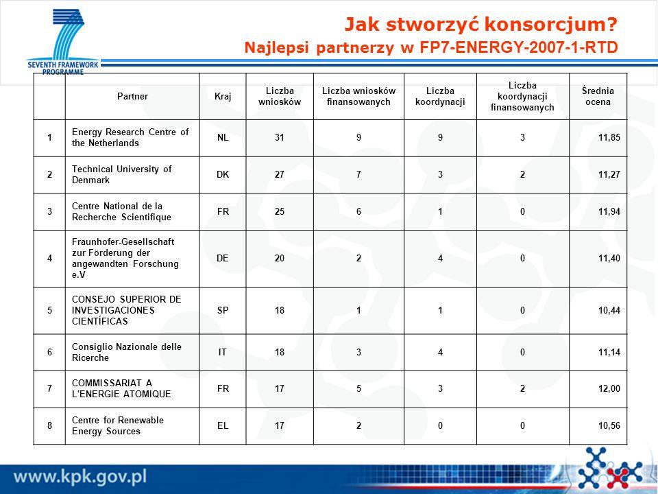 Jak stworzyć konsorcjum? Najlepsi partnerzy w FP7-ENERGY-2007-1-RTD PartnerKraj Liczba wniosków Liczba wniosków finansowanych Liczba koordynacji Liczb