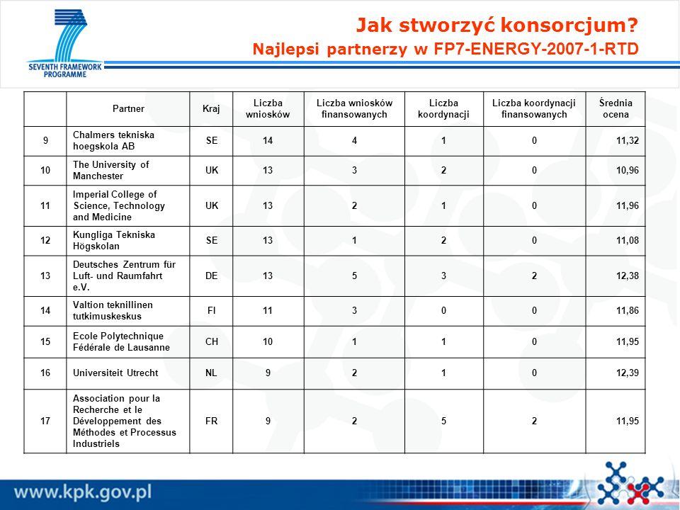 PartnerKraj Liczba wniosków Liczba wniosków finansowanych Liczba koordynacji Liczba koordynacji finansowanych Średnia ocena 9 Chalmers tekniska hoegsk